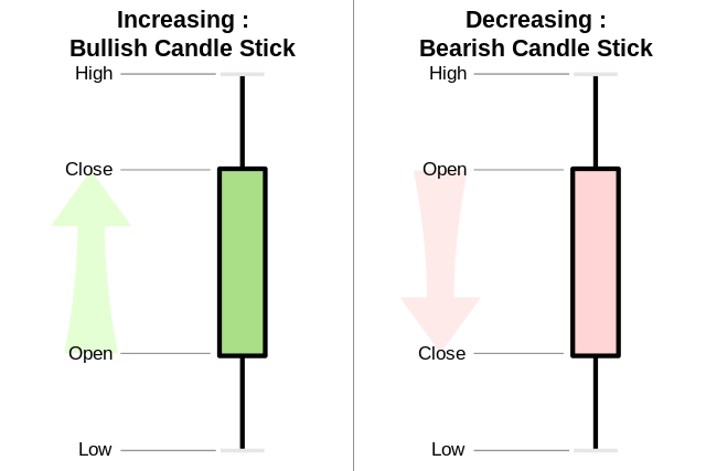 Price Action sobre candlesticks