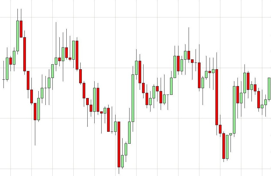 Learn to Trade with Candlesticks