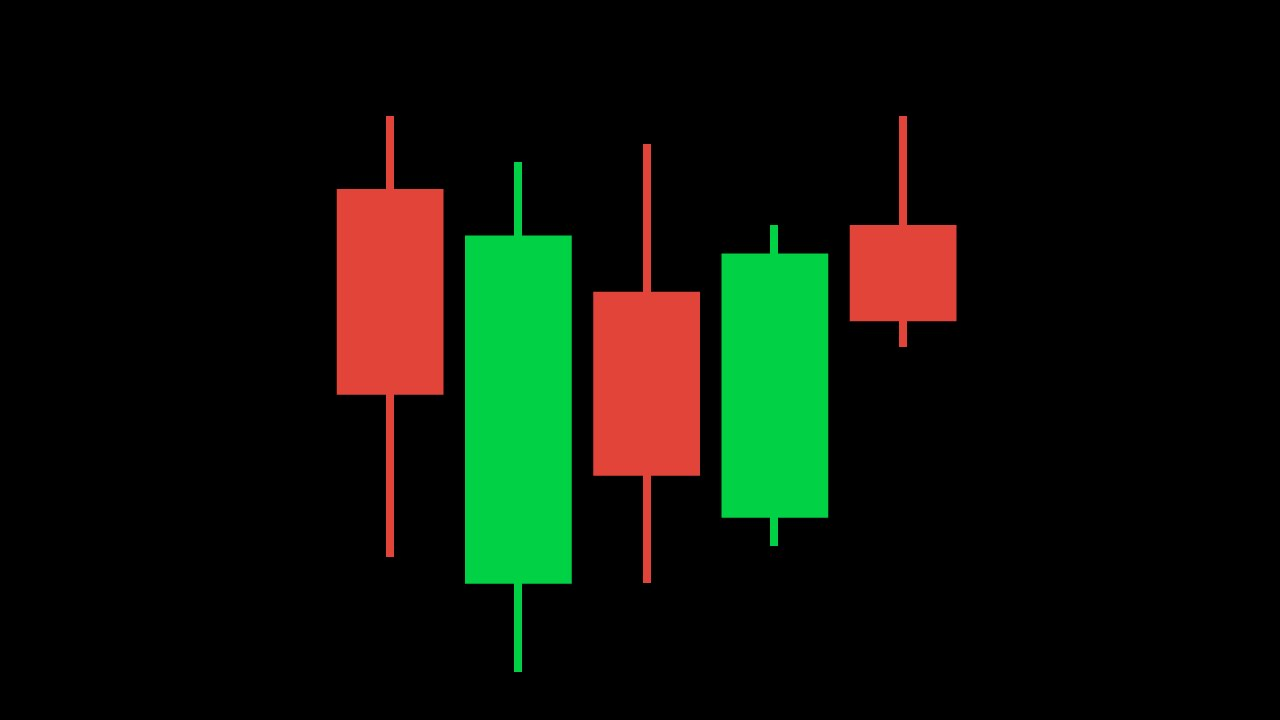 The ABCs of Japanese Candlesticks