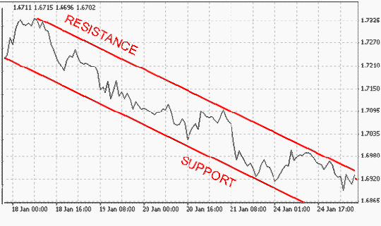 Support & Resistance Trading