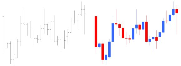 Pivot points: learn price action with pivots