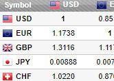 Tabela kursów  walut