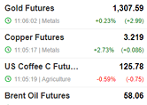 Live Commodities